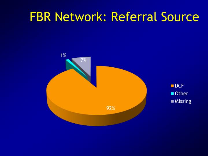 FBR Network: Referral Source