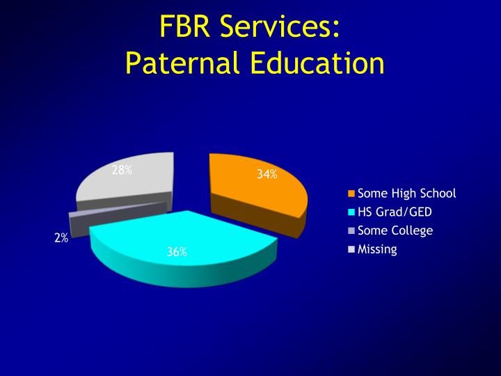 FBR Services: