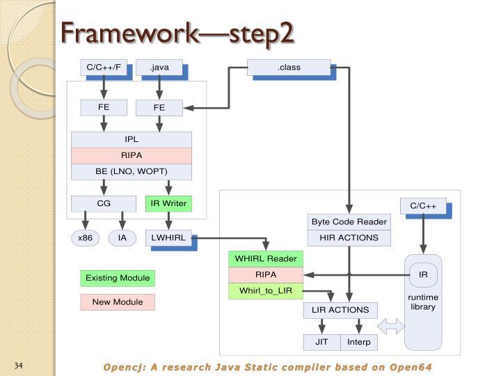 Framework—step2