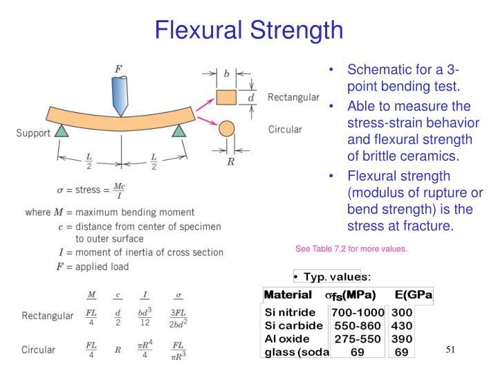 Flexural Strength