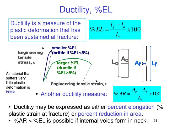 Ductility, %EL
