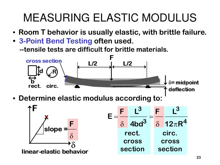 MEASURING ELASTIC MODULUS