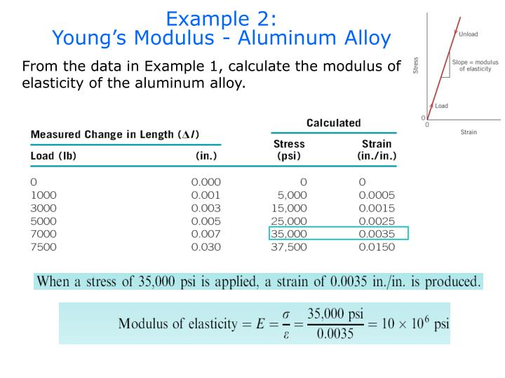 Example 2:                                Young's Modulus - Aluminum Alloy