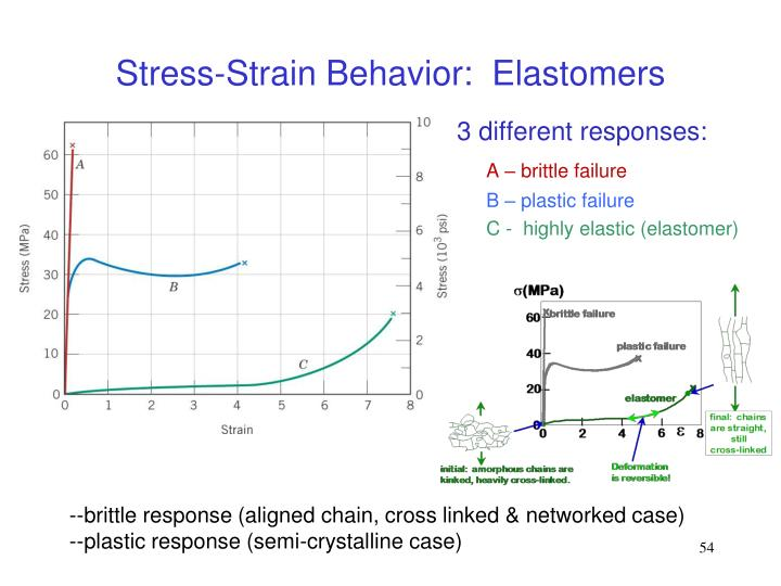 Stress-Strain Behavior:  Elastomers