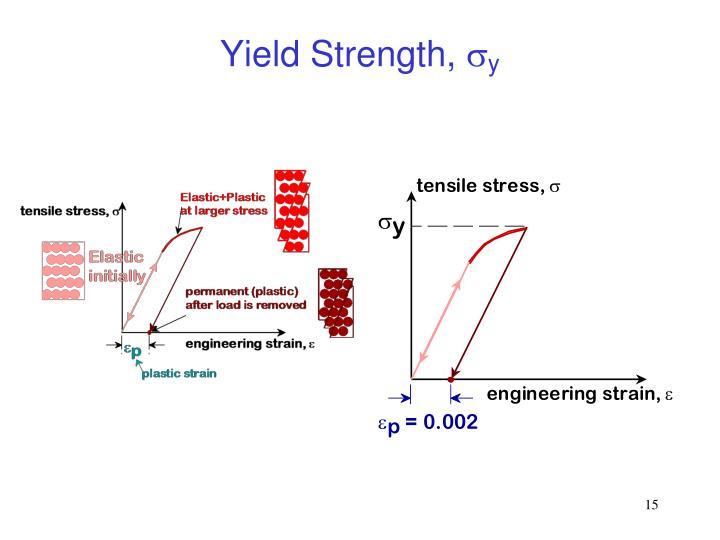 Yield Strength,