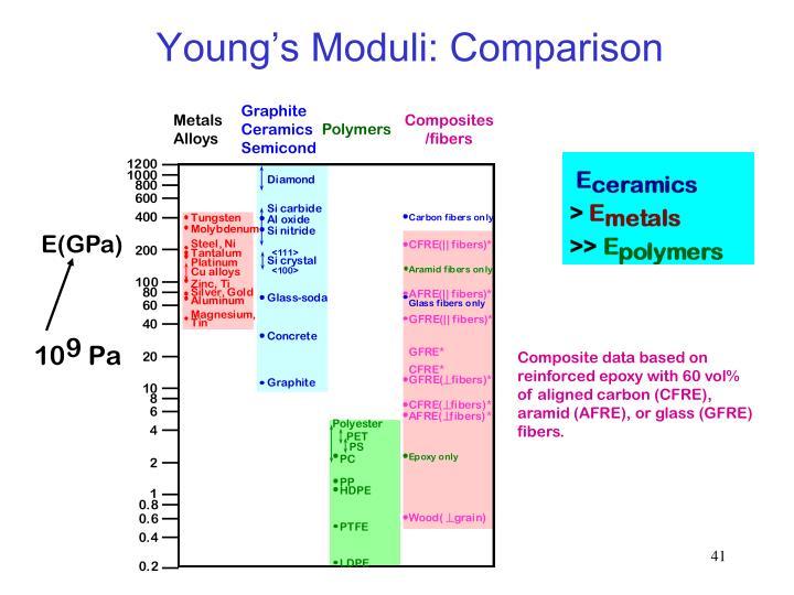Young's Moduli: Comparison