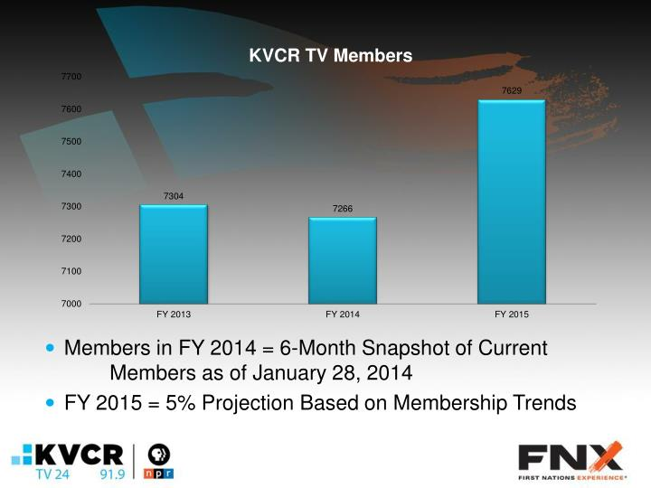 Members in FY 2014 = 6-Month Snapshot of Current