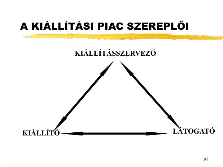 A KIÁLLÍTÁSI PIAC SZEREPLŐI