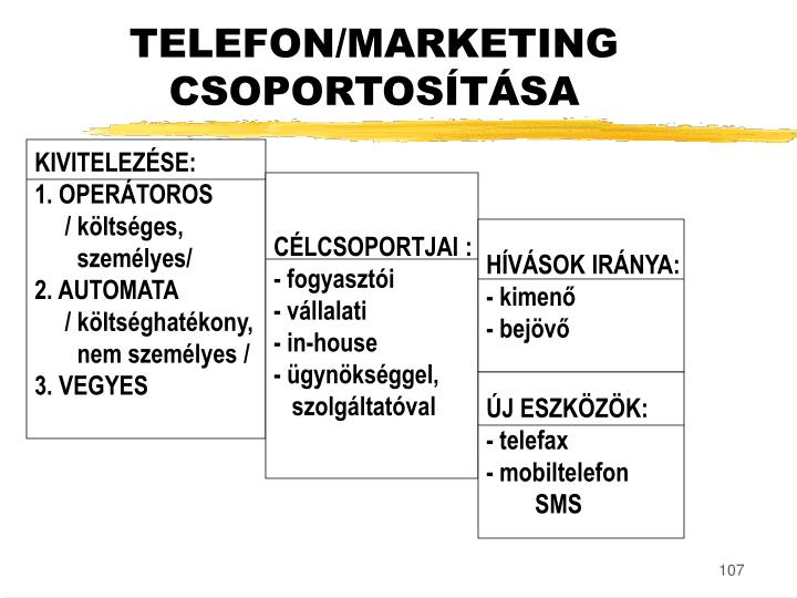 TELEFON/MARKETING
