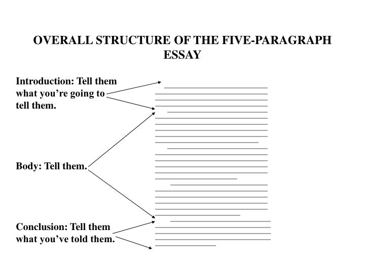 OVERALL STRUCTURE OF THE FIVE-PARAGRAPH ESSAY