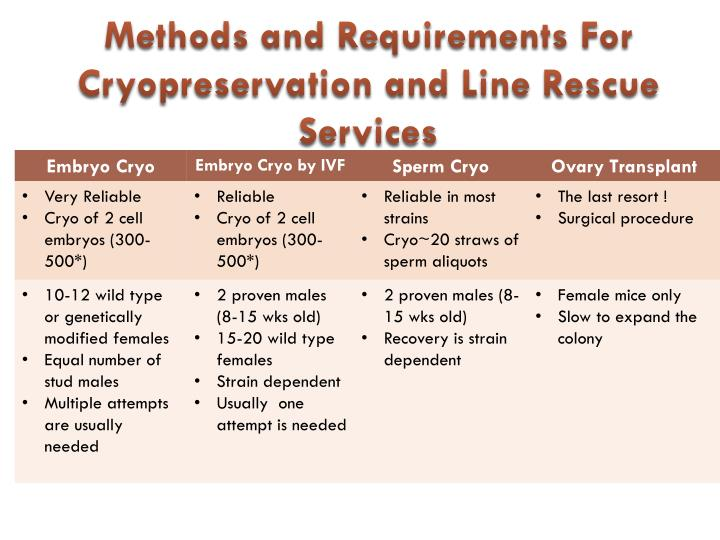 Methods and Requirements For Cryopreservation and Line Rescue  Services