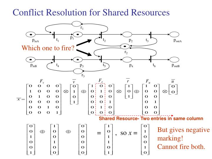 Conflict Resolution for Shared Resources