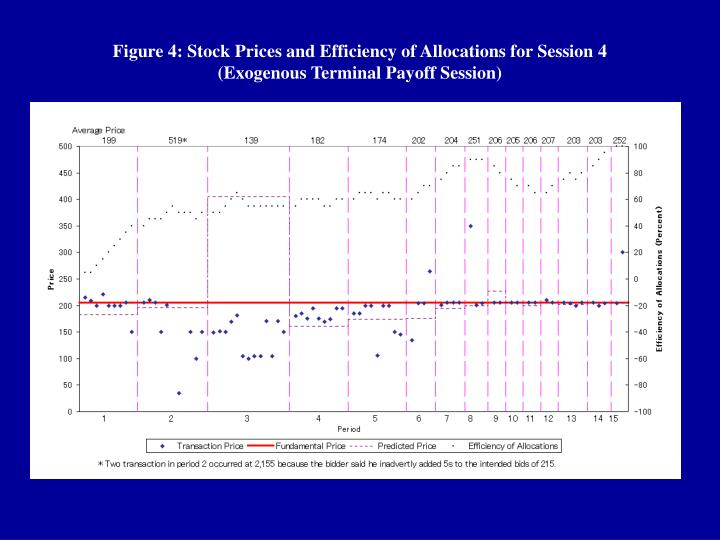Figure 4: Stock Prices and Efficiency of Allocations for Session 4