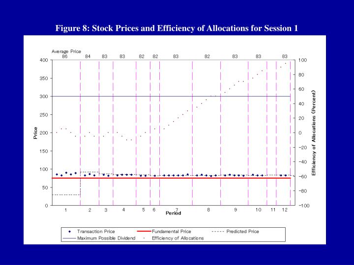 Figure 8: Stock Prices and Efficiency of Allocations for Session 1