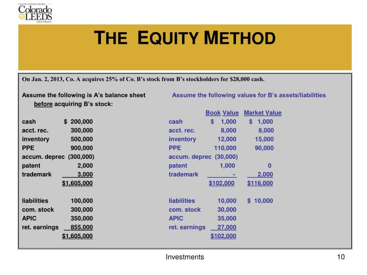 On Jan. 2, 2013, Co. A acquires 25% of Co. B's stock from B's stockholders for $28,000 cash.