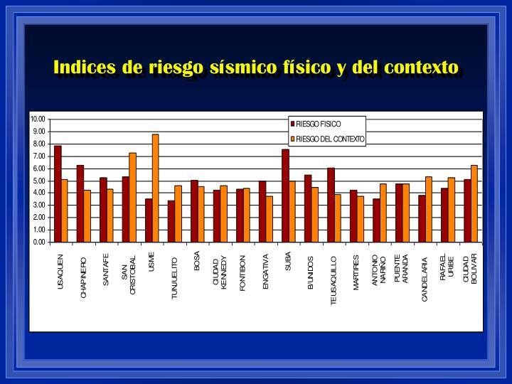 Indices de riesgo sísmico físico y del contexto