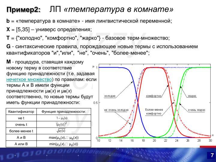 Пример2:
