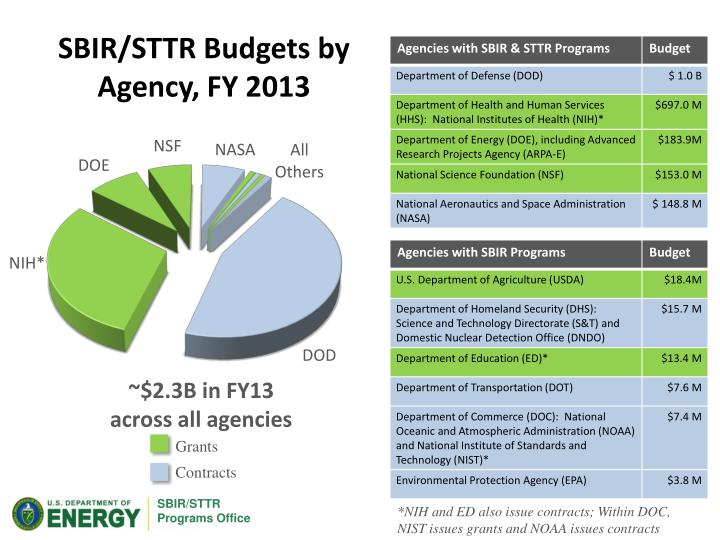 SBIR/STTR Budgets by Agency, FY 2013
