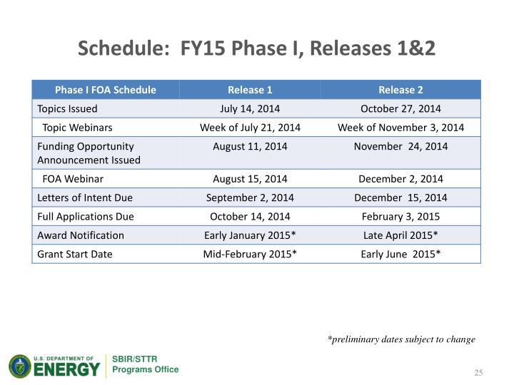 Schedule:  FY15 Phase I, Releases 1&2