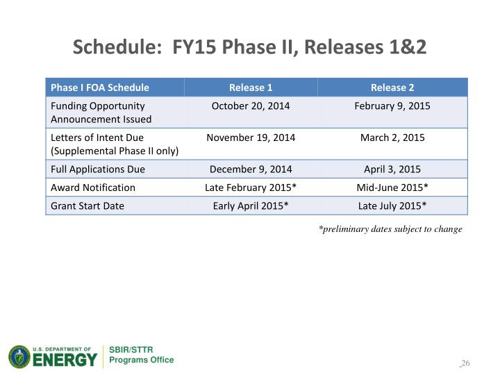 Schedule:  FY15 Phase II, Releases 1&2