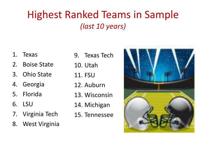 Highest Ranked Teams in Sample