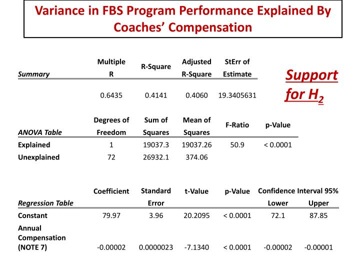 Variance in FBS Program Performance Explained By Coaches' Compensation