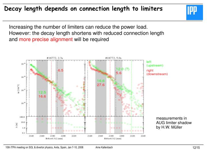 Decay length depends on connection length to limiters
