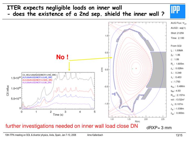 ITER expects negligible loads on inner wall
