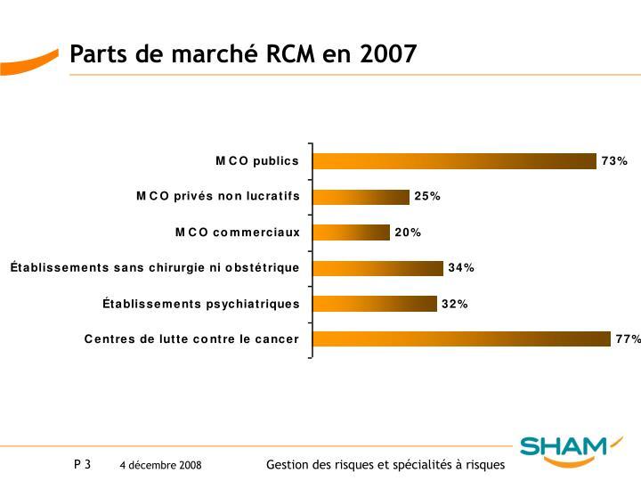 Parts de marché RCM en 2007