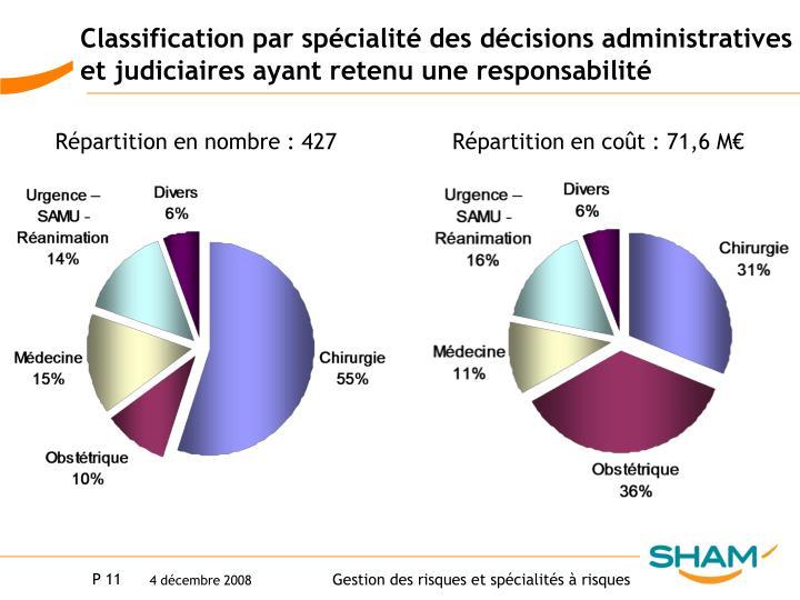 Classification par spécialité des décisions administratives et judiciaires ayant retenu une responsabilité