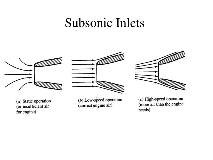 Subsonic Inlets