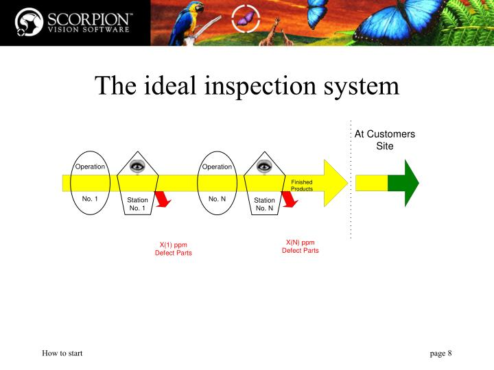 The ideal inspection system