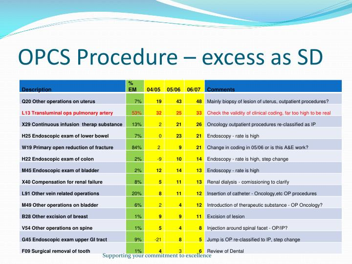 OPCS Procedure – excess as SD
