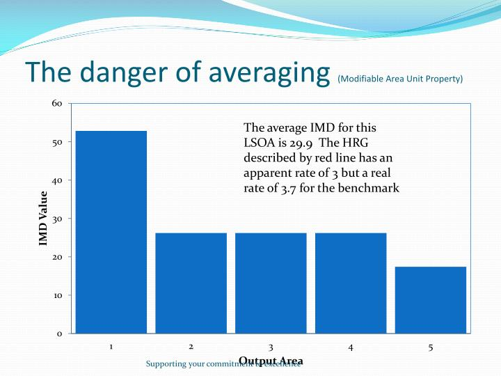 The danger of averaging