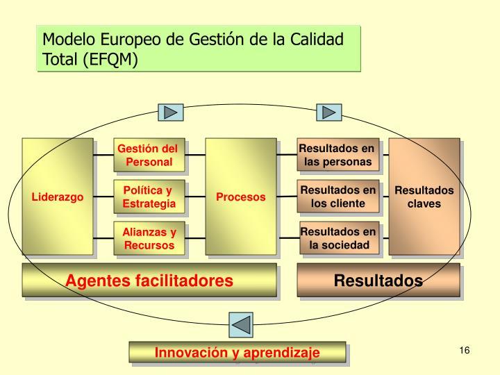 Modelo Europeo de Gestión de la Calidad Total (EFQM)