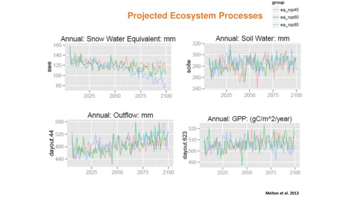 Projected Ecosystem Processes