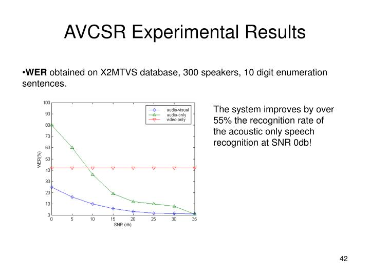 AVCSR Experimental Results