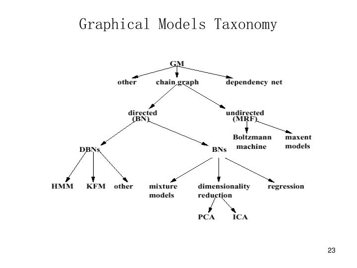Graphical Models Taxonomy