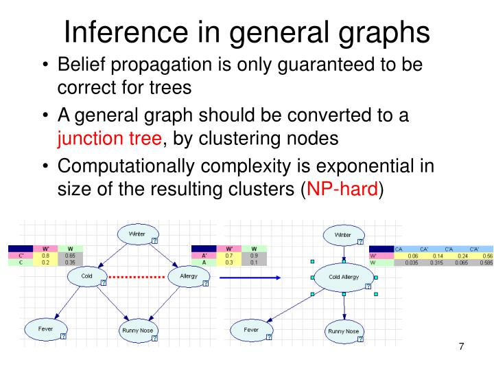 Inference in general graphs