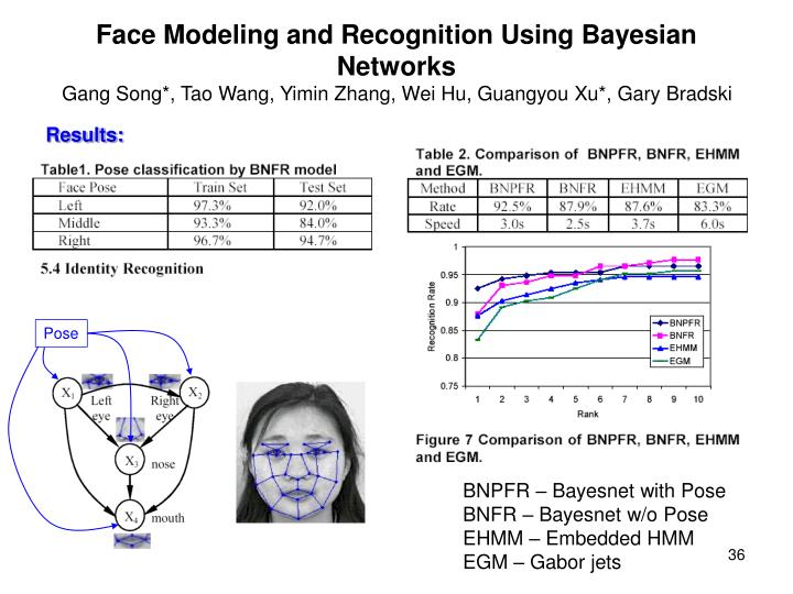 Face Modeling and Recognition Using Bayesian Networks