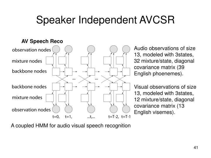 Speaker Independent AVCSR