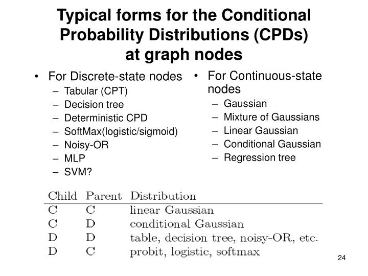 Typical forms for the Conditional Probability Distributions (CPDs)