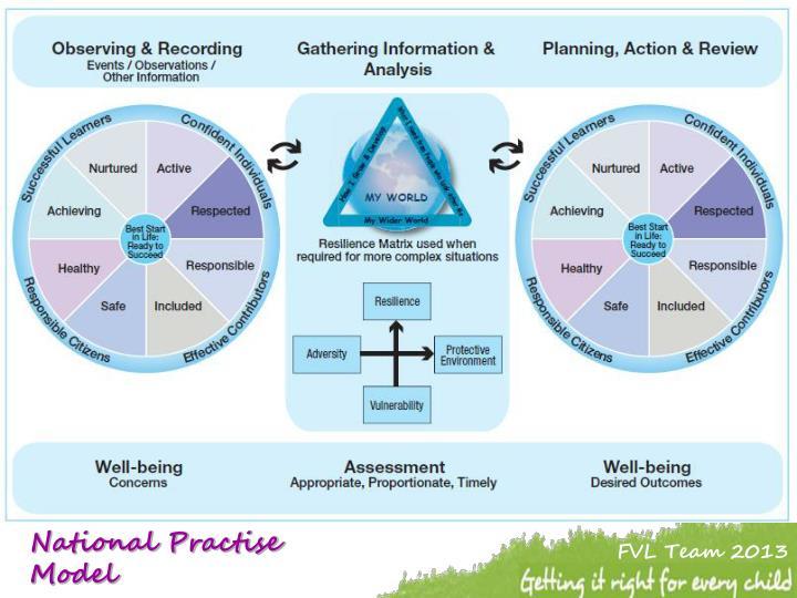 National Practise Model