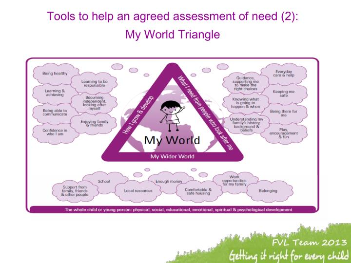 Tools to help an agreed assessment of need (2):