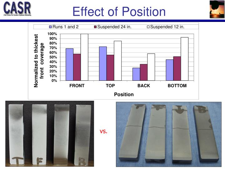 Effect of Position