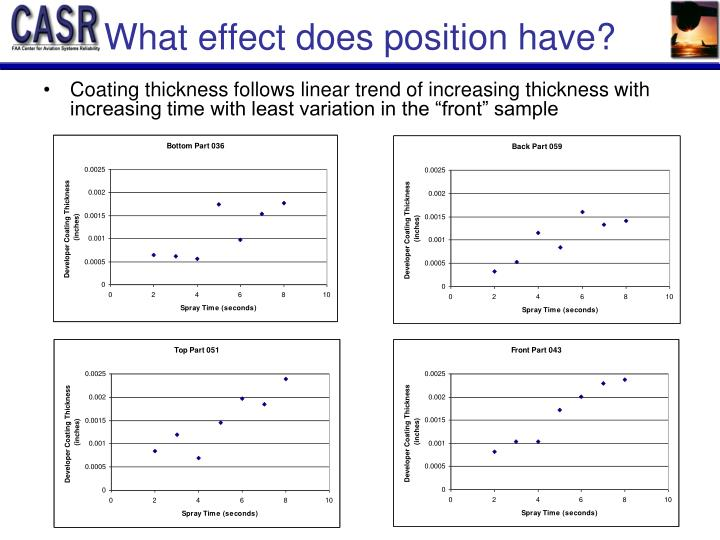 What effect does position have?