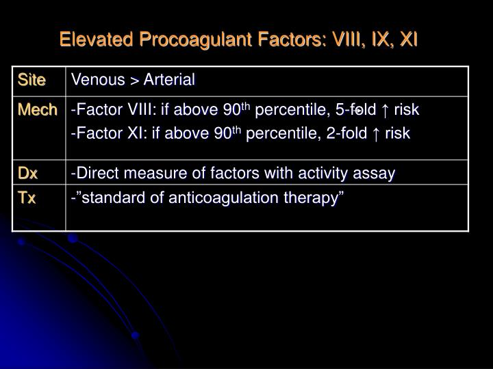 Elevated Procoagulant Factors: VIII, IX, XI