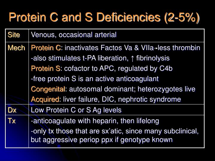 Protein C and S Deficiencies (2-5%)