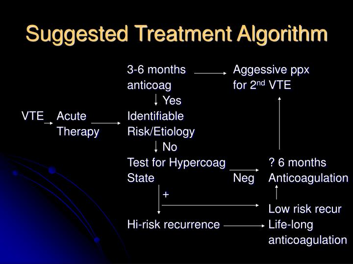Suggested Treatment Algorithm