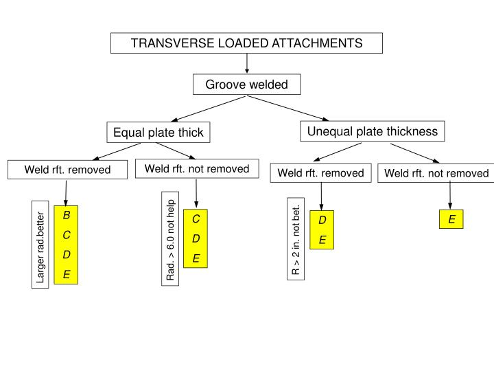TRANSVERSE LOADED ATTACHMENTS